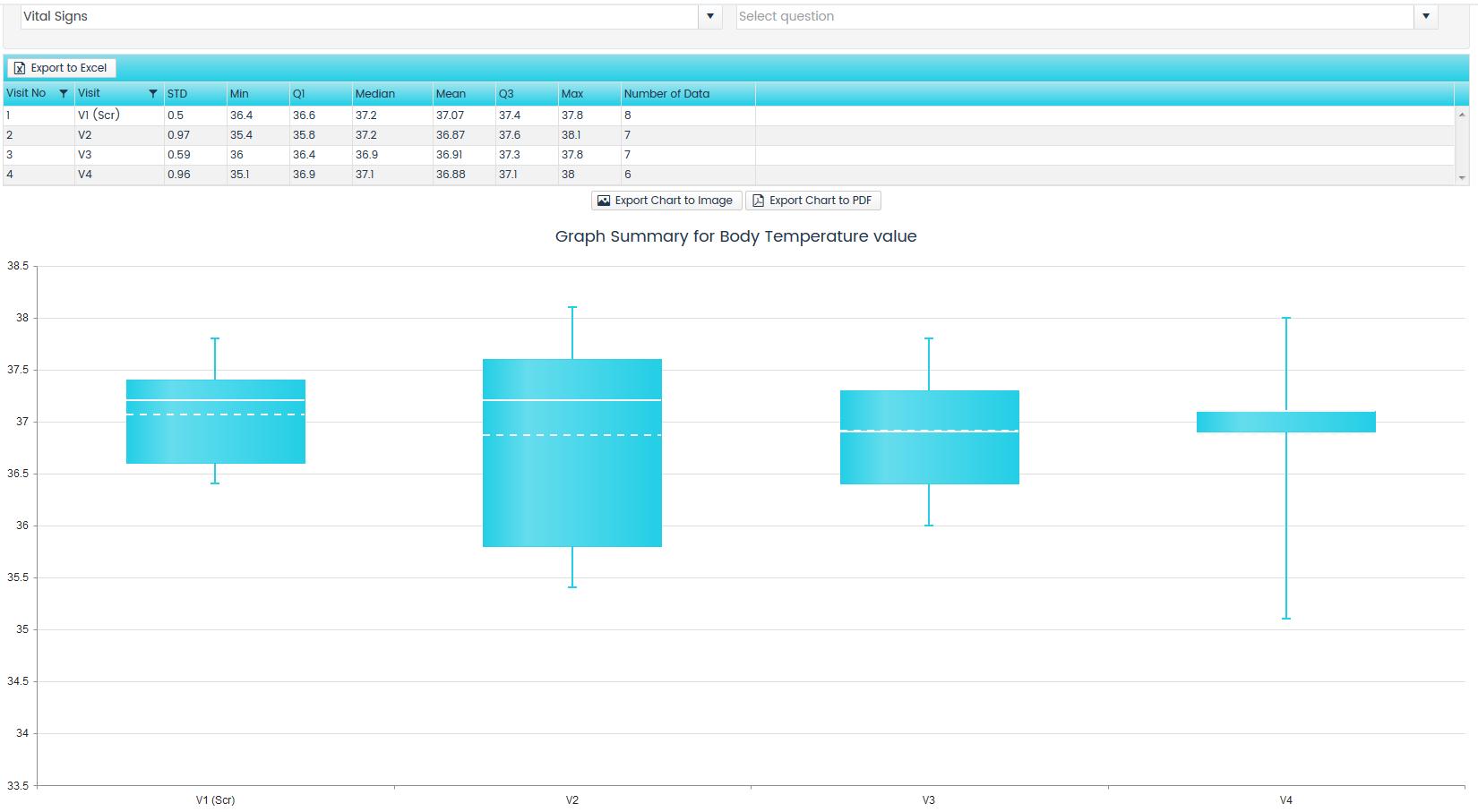 Data Summary, box whisker plot