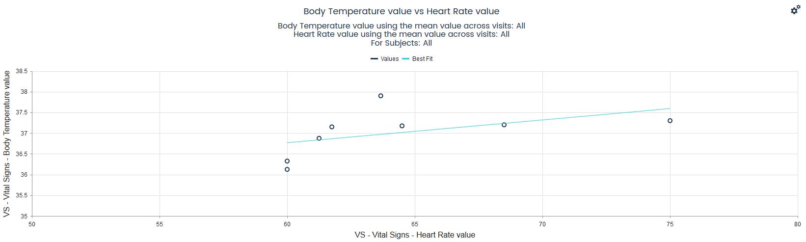 Data Summary, scatter plot